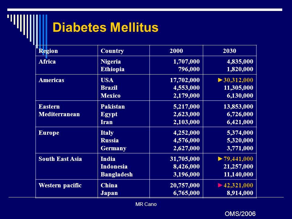 MR Cano RegionCountry20002030 AfricaNigeria Ethiopia 1,707,000 796,000 4,835,000 1,820,000 AmericasUSA Brazil Mexico 17,702,000 4,553,000 2,179,000 30