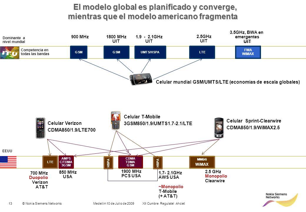 13© Nokia Siemens Networks Medellin 10 de Julio de 2009 XII Cumbre Regulatel Ahciet 900 MHz GSM UMTS/HSPALTE 1800 MHz UIT 1.9 - 2.1GHz UIT 2.5GHz UIT