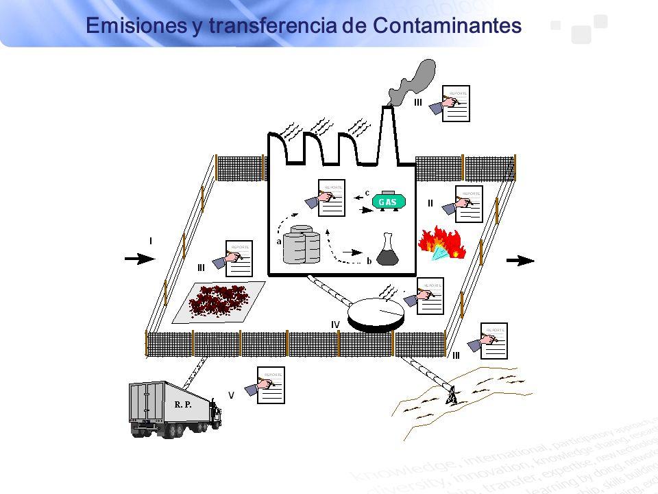 Emisiones Se incorporan directamente al medio Suelo y subsuelo Aire Agua