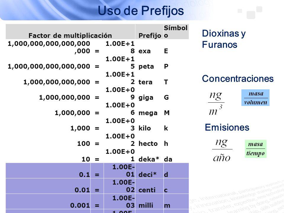 Factor de multiplicaciónPrefijo Símbol o 1,000,000,000,000,000,000= 1.00E+1 8exaE 1,000,000,000,000,000= 1.00E+1 5petaP 1,000,000,000,000= 1.00E+1 2te