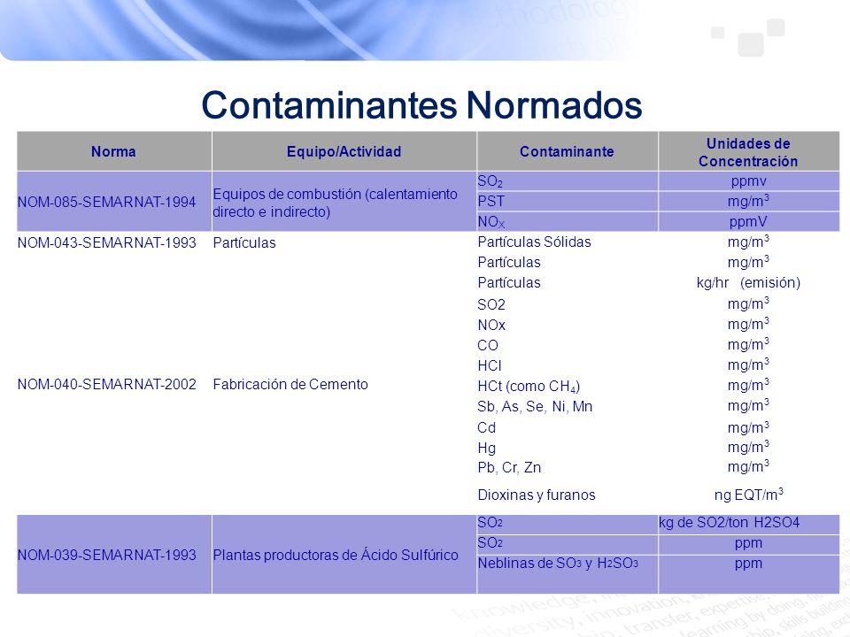 Contaminantes Normados Norma Equipo/Activid ad Contaminante Unidades de concentración NOM-046-SEMARNAT-1993 Producción de Ácido Dodecilbencensulfónico SO2 g/kg de ácido docecilbencensulfónico producido al 100 % Nieblas de SO 3 y H 2 SO 4 g/kg de ácido docecilbencensulfónico producido al 100 % NOM-105-SEMARNAT- 1996 Fabricación de Celulosa PSTmg/m 3 ART Compuestos de Azufre reducido total como H2S mg/m 3 NOM-121-SEMARNAT- 1997 AutomotrizCOVsg/m 2 NOM-098-SEMARNAT- 2002 Incinerador Dioxinas y Furanos EQTng/m 3 COmg/m 3 HClmg/m 3 NOxmg/m 3 SO 2 mg/m 3 Partículasmg/m 3 Arsénicomg/m 3 Seleniomg/m 3 Cobaltomg/m 3 Níquelmg/m 3 Manganesomg/m 3 Estañomg/m 3 Cadmiomg/m 3 Plomomg/m 3 Cromo totalmg/m 3 Cobremg/m 3 Mercuriomg/m 3