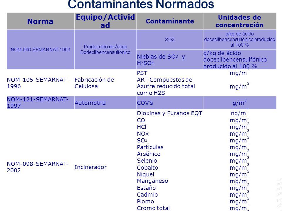 Contaminantes Normados Norma Equipo/Activid ad Contaminante Unidades de concentración NOM-046-SEMARNAT-1993 Producción de Ácido Dodecilbencensulfónico