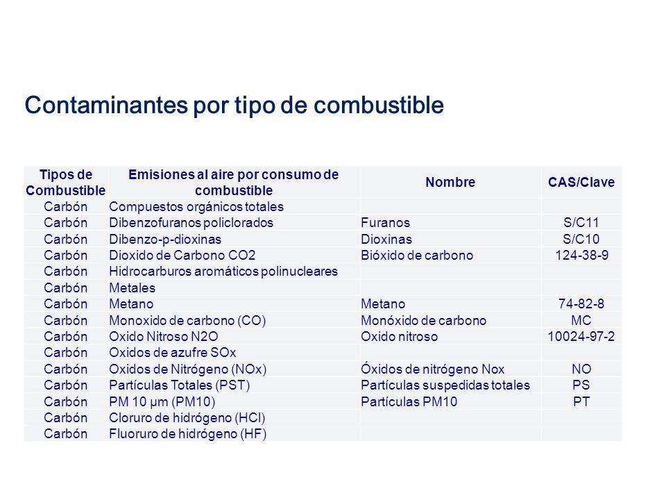 Contaminantes por tipo de combustible Tipos de Combustible Emisiones al aire por consumo de combustible NombreCAS/Clave Combustóleo LigeroAmoniaco Combustóleo LigeroArsénico 7440-38-2 Combustóleo LigeroBenceno 71-43-2 Combustóleo LigeroCadmio 7440-43-9 Combustóleo LigeroCompuestos Orgánicos Volátiles (COVs) Compuestos orgánicos volátilesCO Combustóleo LigeroCromoCromo (compuestos)S/C3 Combustóleo LigeroDioxido de azufre (SO2)Bioxido de azufreBA Combustóleo LigeroDioxido de Carbono CO2Bióxido de carbono124-38-9 Combustóleo LigeroFormaldehídoFormaldehido50-00-0 Combustóleo LigeroMercurio 7439-97-6 Combustóleo LigeroMonóxido de carbono (CO)Monóxido de carbonoMC Combustóleo LigeroNíquelNíquel (compuestos)S/C5 Combustóleo LigeroOctaclorodibenzo-p-dioxinasDioxinasS/C10 Combustóleo LigeroOxidos de Nitrógeno (NOx)Óxidos de nitrógeno NoxNO Combustóleo LigeroPartículas Totales (PST)Partículas suspendidas totalesPS Combustóleo LigeroPlomoPlomo (compuestos)S/C6 Combustóleo LigeroPM 10 µm (PM10)Partículas PM10PT Combustóleo LigeroPM 2.5 µm (PM2.5) Combustóleo LigeroAcenafteno Combustóleo LigeroAcenaftileno