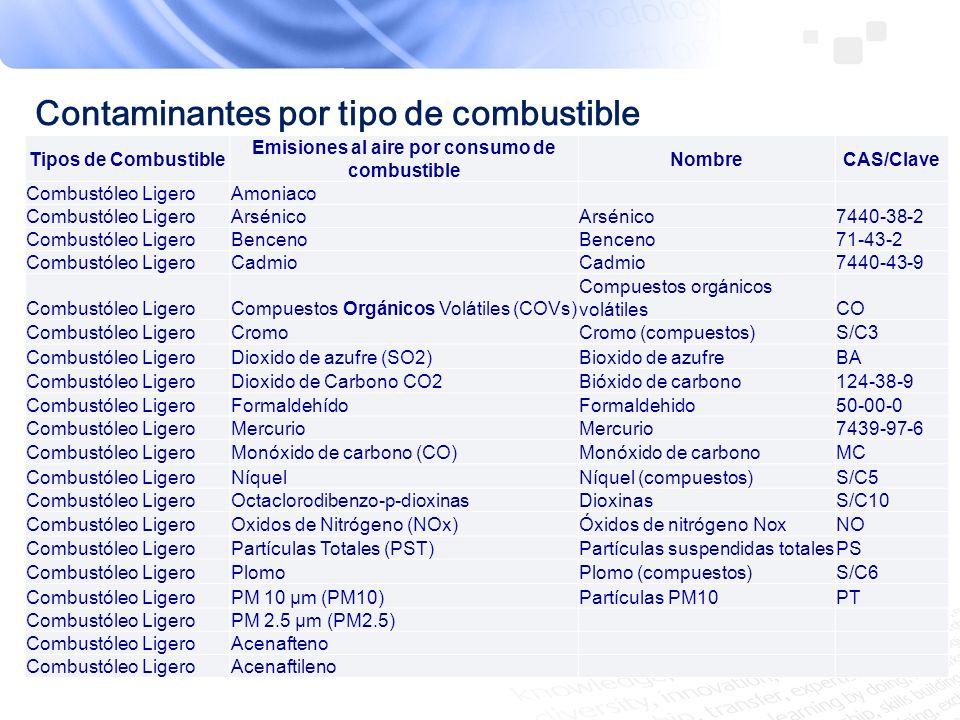 Contaminantes por tipo de combustible Tipos de CombustibleEmisiones al aire por consumo de combustibleNombreCAS/Clave Combustóleo LigeroAntraceno Combustóleo LigeroBenzo (a) antraceno Combustóleo LigeroBenzo (a) fenantreno Combustóleo LigeroBenzo (g, h, i) perileno Combustóleo LigeroCobalto Combustóleo LigeroCobre Combustóleo LigeroDibenzo (a,h) antraceno Combustóleo LigeroEtilbenceno Combustóleo LigeroFenantreno Combustóleo LigeroFluoranteno Combustóleo LigeroFluoreno Combustóleo LigeroFosforo Combustóleo LigeroIndeno(1,2,3-cd)pireno Combustóleo LigeroManganeso Combustóleo LigeroNaftaleno Combustóleo LigeroPireno Combustóleo LigeroSelenio Combustóleo LigeroTolueno Combustóleo LigeroVanadio Combustóleo LigeroXileno Combustóleo LigeroZinc