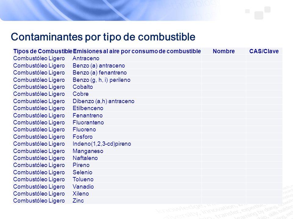 Tipos de CombustibleEmisiones al aire por consumo de combustibleNombreCAS/Clave Combustóleo PesadoAmoniaco Combustóleo PesadoArsénico 7440-38-2 Combustóleo PesadoBenceno 71-43-2 Combustóleo PesadoCadmio 7440-43-9 Combustóleo PesadoCompuestos Orgánicos Volátiles (COVs) Compuestos orgánicos volátilesCO Combustóleo PesadoCromo Cromo (compuestos)S/C3 Combustóleo PesadoDioxido de azufre (SO2)Bioxido de azufreBA Combustóleo PesadoDioxido de Carbono CO2Bióxido de carbono124-38-9 Combustóleo PesadoFormaldehídoFormaldehido50-00-0 Combustóleo PesadoMercurio 7439-97-6 Combustóleo PesadoMonoxido de carbono (CO) Monóxido de carbonoMC Combustóleo PesadoNíquel Níquel (compuestos)S/C5 Combustóleo PesadoOctaclorodibenzo-p-dioxinasDioxinasS/C10 Combustóleo PesadoOxidos de Nitrógeno (NOx) Óxidos de nitrógeno NoxNO Combustóleo PesadoPartículas Totales (PST) Partículas suspedidas totalesPS Combustóleo PesadoPlomo Plomo (compuestos)S/C6 Combustóleo PesadoPM 10 µm (PM10)Partículas PM10PT Combustóleo PesadoPM 2.5 µm (PM2.5) Combustóleo PesadoAcenafteno Combustóleo PesadoAcenaftileno Contaminantes por tipo de combustible