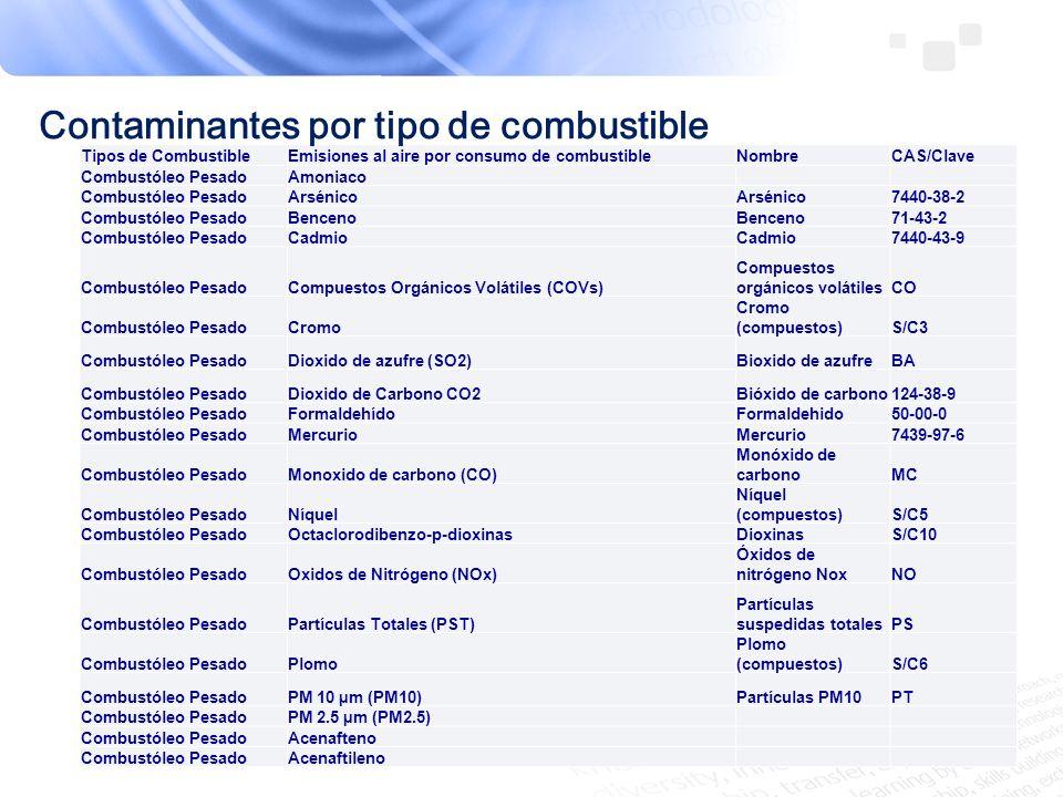 Tipos de CombustibleEmisiones al aire por consumo de combustibleNombreCAS/Clave Combustóleo PesadoAmoniaco Combustóleo PesadoArsénico 7440-38-2 Combus