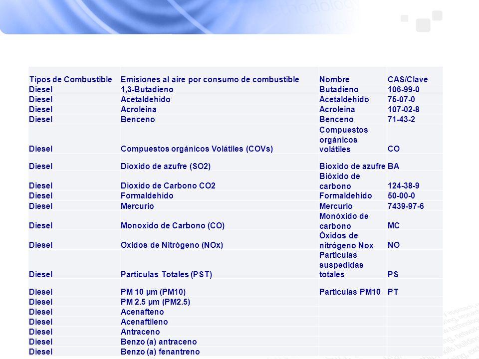 Tipos de CombustibleEmisiones al aire por consumo de combustibleNombreCAS/Clave Diesel1,3-ButadienoButadieno106-99-0 DieselAcetaldehido 75-07-0 Diesel