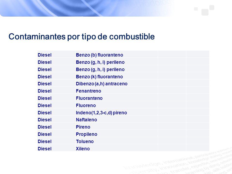 Tipos de CombustibleEmisiones al aire por consumo de combustibleNombreCAS/Clave Gas NaturalArsénico 7440-38-2 Gas NaturalBenceno 71-43-2 Gas NaturalButano Gas NaturalCadmio 7440-43-9 Gas NaturalCompuestos orgánicos Totales Gas NaturalCompuestos orgánicos Volátiles (COVs) Compuestos orgánicos volátilesCO Gas NaturalCromoCromo (compuestos)S/C3 Gas NaturalDiclorobenceno1,4-Diclorobenceno106-46-7 Gas NaturalDioxido de azufre (SO2)Bioxido de azufreBA Gas NaturalDioxido de Carbono CO2Bióxido de carbono124-38-9 Gas NaturalEtano Gas NaturalFormaldehídoFormaldehido50-00-0 Gas NaturalHexano Gas NaturalMercurio 7439-97-6 Gas NaturalMetano 74-82-8 Gas NaturalNíquelNíquel (compuestos)S/C5 Gas NaturalOxido Nitroso N2OOxido nitroso10024-97-2 Gas NaturalPartículas Totales (PST)Partículas suspedidas totalesPS Gas NaturalPentano Gas NaturalPlomoPlomo (compuestos)S/C6 Gas NaturalPM 10 µm (PM10)Partículas PM10PT