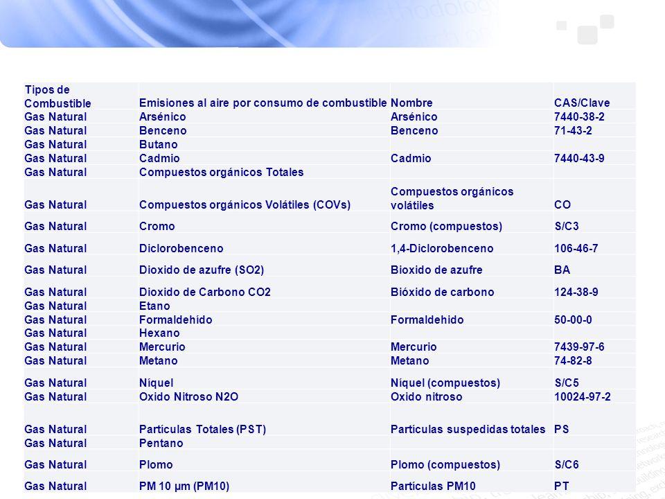 Tipos de CombustibleEmisiones al aire por consumo de combustibleNombreCAS/Clave Gas NaturalArsénico 7440-38-2 Gas NaturalBenceno 71-43-2 Gas NaturalBu
