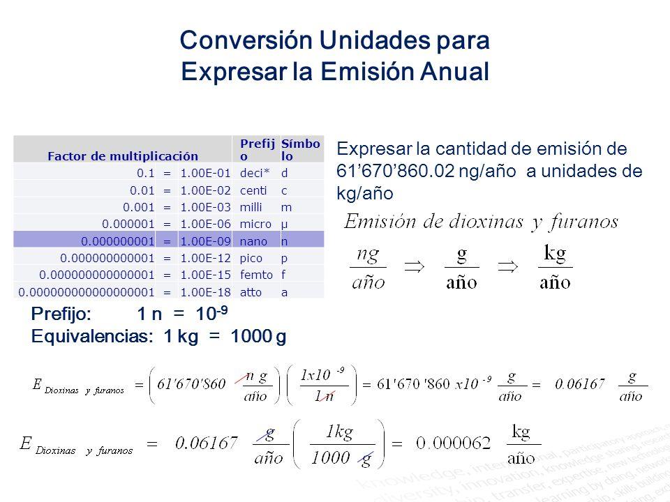Conversión de la emisión anual de Níquel emitido al aire, a partir de un valor de emisión de 0.05 g/h, obtenida del monitoreo de la chimenea de un equipo que se encuentra en funcionamiento durante 350 días al año.