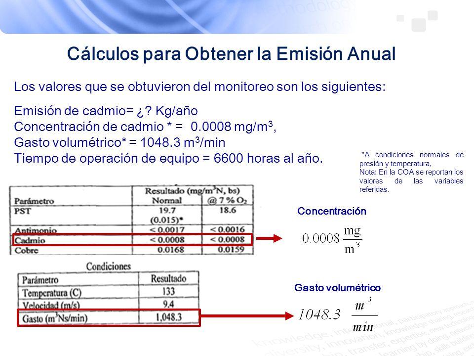 Cálculos para Obtener la Emisión Anual Gasto volumétrico Concentración Los valores que se obtuvieron del monitoreo son los siguientes: Emisión de cadm