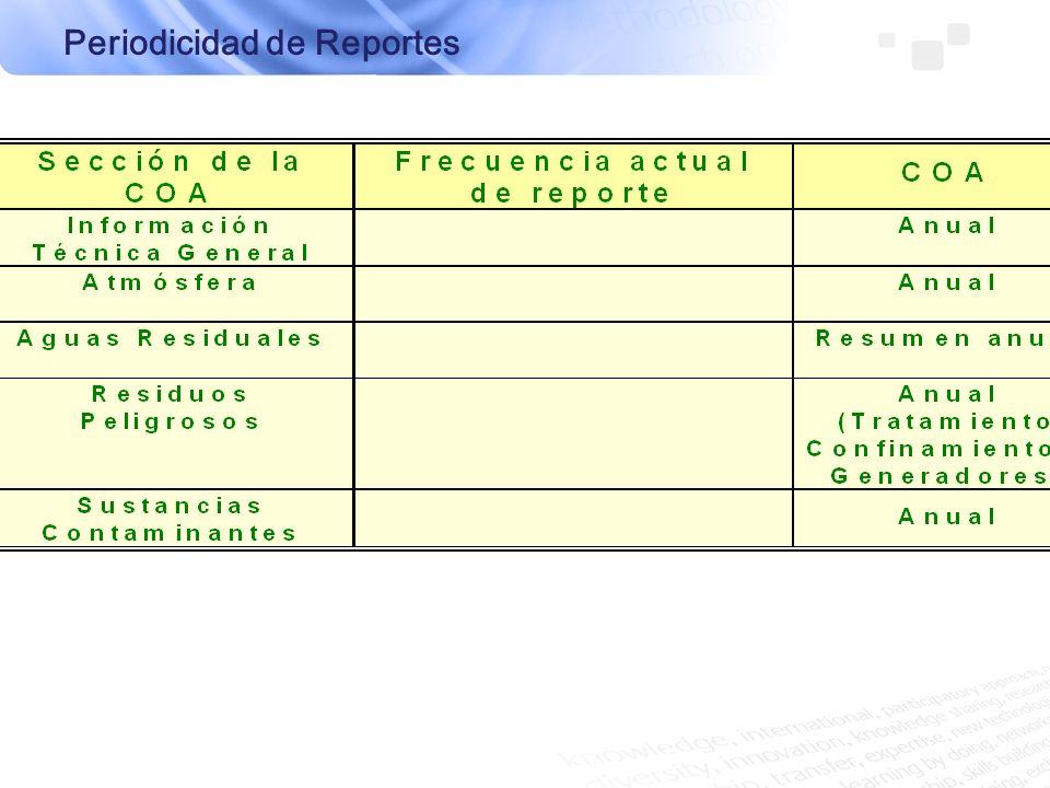 Periodicidad de Reportes