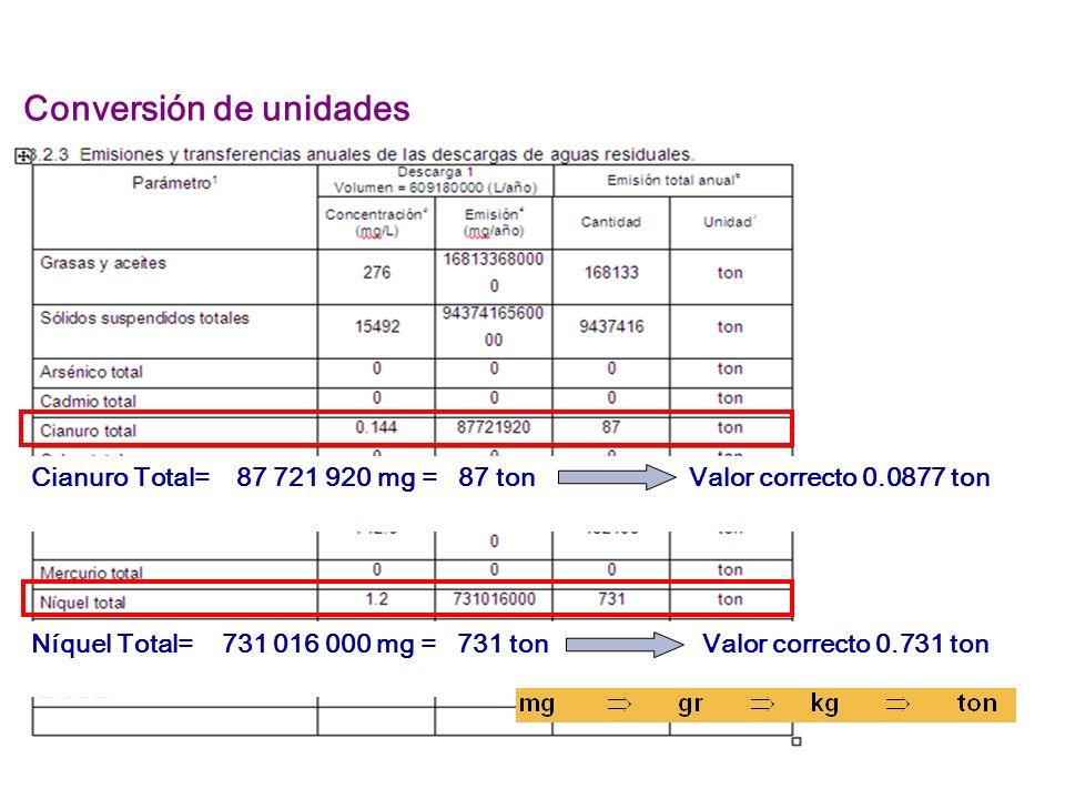 Cianuro Total= 87 721 920 mg = 87 ton Valor correcto 0.0877 ton Níquel Total= 731 016 000 mg = 731 ton Valor correcto 0.731 ton Conversión de unidades