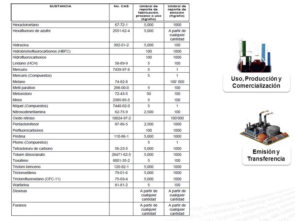Estimación del uso, producción y comercialización de la sustancia RETC Uso directo de Sophropor en una cantidad de 417 kg que contiene un 0.005% de dioxano Estimación de la cantidad de uso de dioxano: Comparación con el umbral: