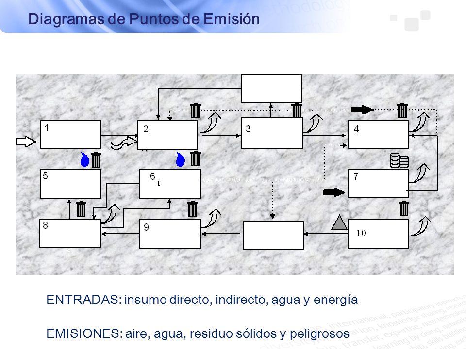 ENTRADAS: insumo directo, indirecto, agua y energía EMISIONES: aire, agua, residuo sólidos y peligrosos Diagramas de Puntos de Emisión