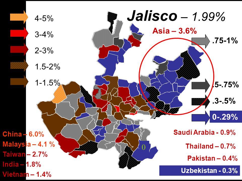 Jalisco – 1.99% 1.5-2% Asia – 3.6% 2-3% Taiwan – 2.7% 1-1.5% India – 1.8% Vietnam – 1.4%.75-1% Saudi Arabia - 0.9%.5-.75% Thailand – 0.7%.3-.5% Pakist