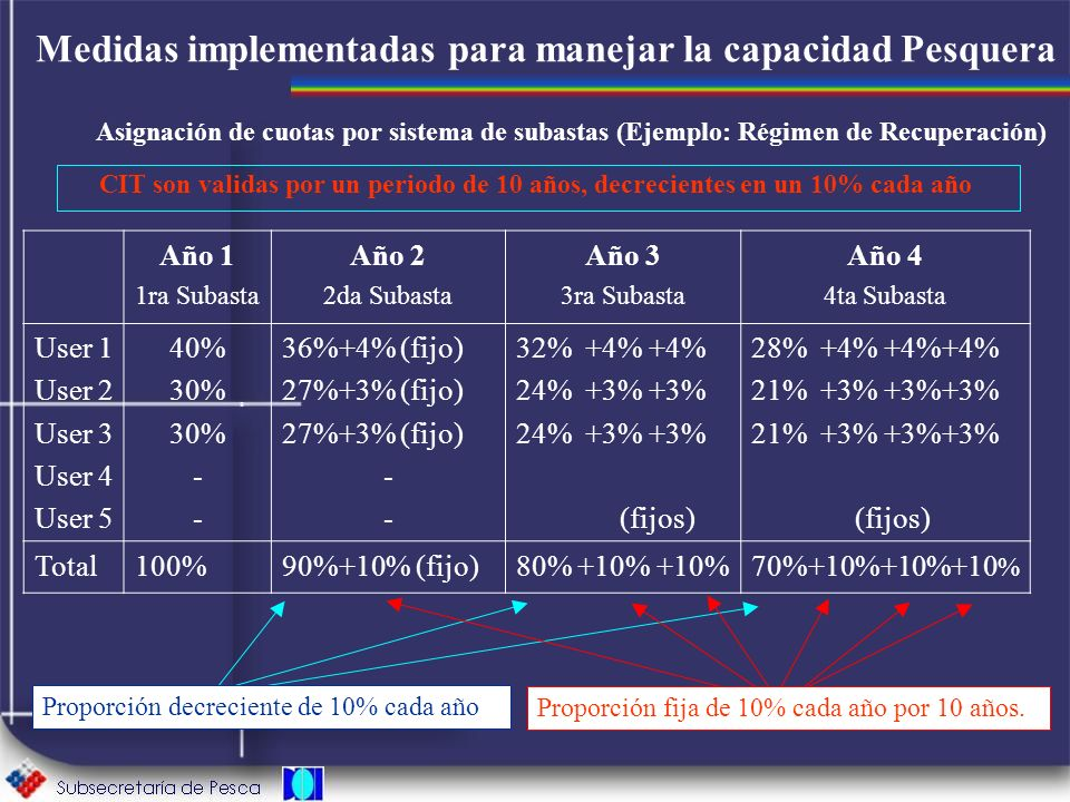 Medidas implementadas para manejar la capacidad Pesquera Asignación de cuotas por sistema de subastas (Ejemplo: Régimen de Recuperación) Año 1 1ra Sub