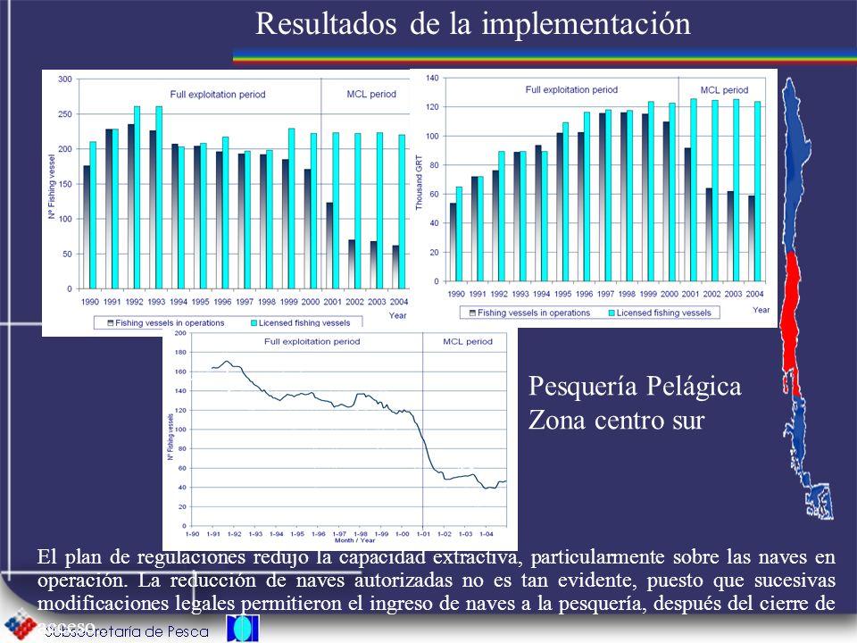 Resultados de la implementación El plan de regulaciones redujo la capacidad extractiva, particularmente sobre las naves en operación. La reducción de