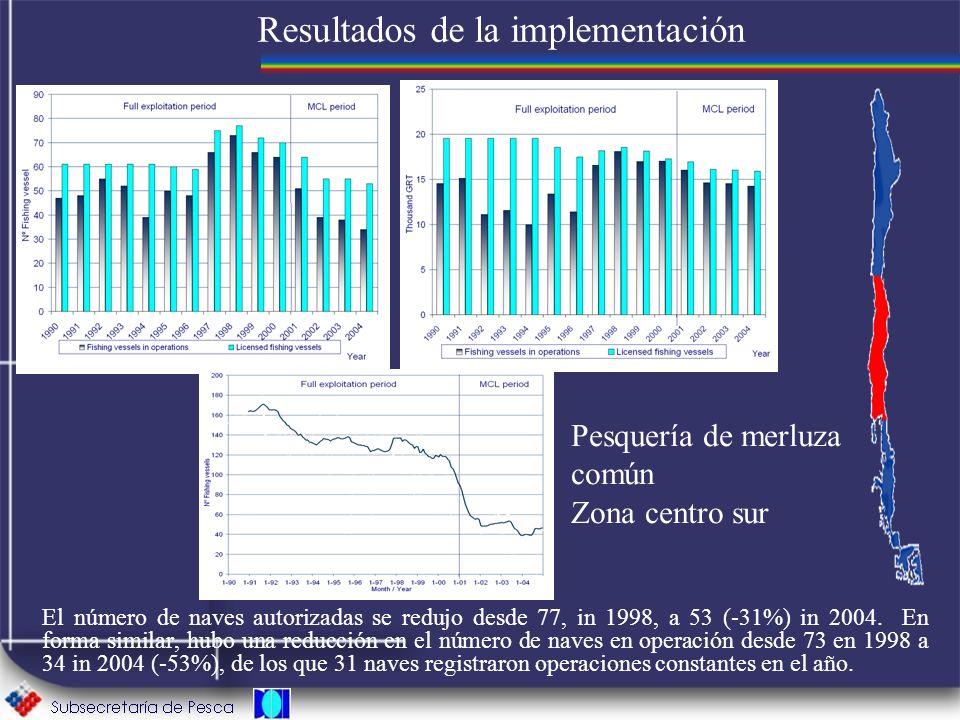 Resultados de la implementación El número de naves autorizadas se redujo desde 77, in 1998, a 53 (-31%) in 2004. En forma similar, hubo una reducción