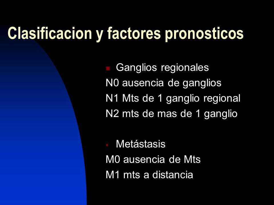 Clasificacion y factores pronosticos Ganglios regionales N0 ausencia de ganglios N1 Mts de 1 ganglio regional N2 mts de mas de 1 ganglio Metástasis M0