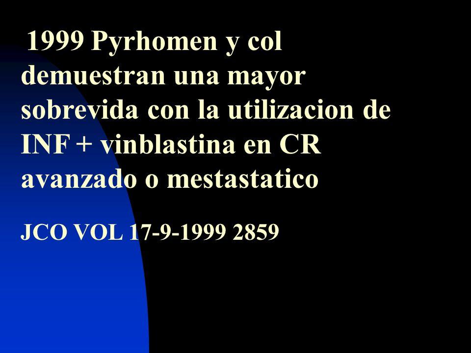 1999 Pyrhomen y col demuestran una mayor sobrevida con la utilizacion de INF + vinblastina en CR avanzado o mestastatico JCO VOL 17-9-1999 2859