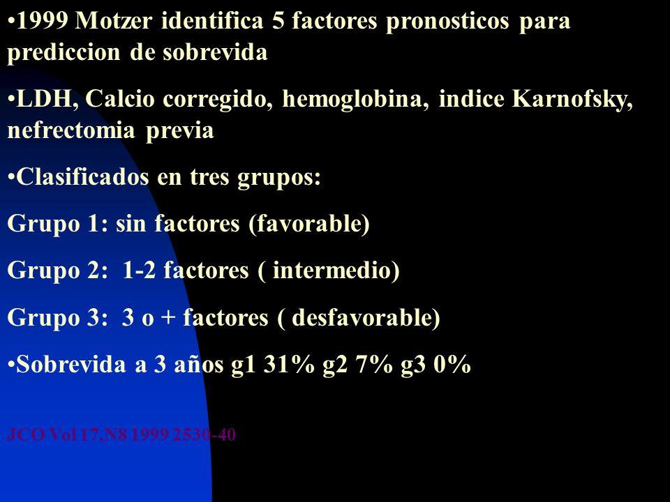 1999 Motzer identifica 5 factores pronosticos para prediccion de sobrevida LDH, Calcio corregido, hemoglobina, indice Karnofsky, nefrectomia previa Cl