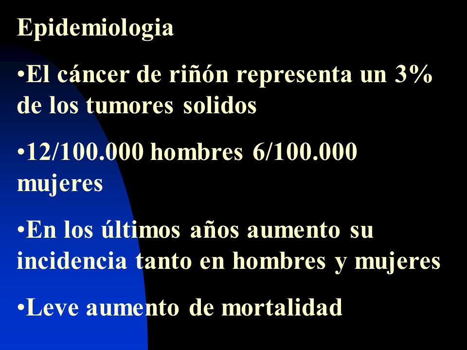 Epidemiologia El cáncer de riñón representa un 3% de los tumores solidos 12/100.000 hombres 6/100.000 mujeres En los últimos años aumento su incidenci