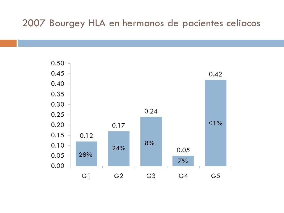 Genética En el año 2009, Donat publicó un estudio en población española (mediterránea) que caracteriza tanto la distribución de los halotipos de riesgo, como el riesgo relativo que implica el ser portador de sus distintas combinaciones, demostrando un efecto sinérgico entre ellos.