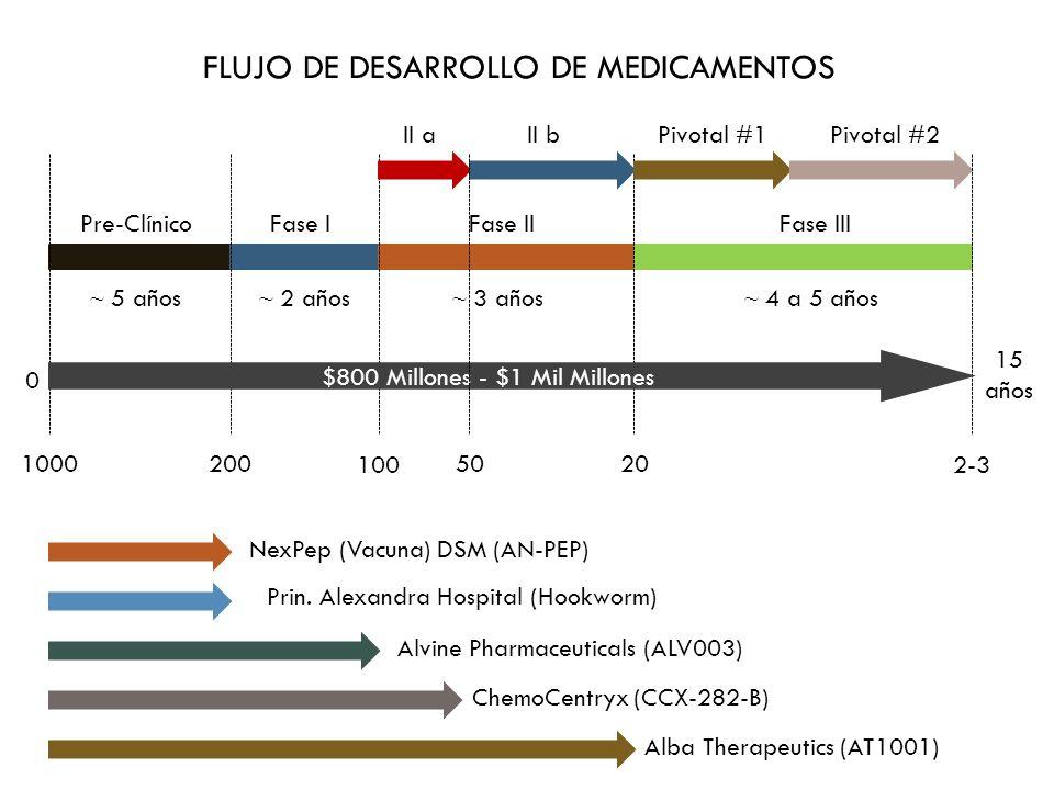 Resultados clínicos recientes ALVINE ALV003: mezcla de dos glutenasas: 1.