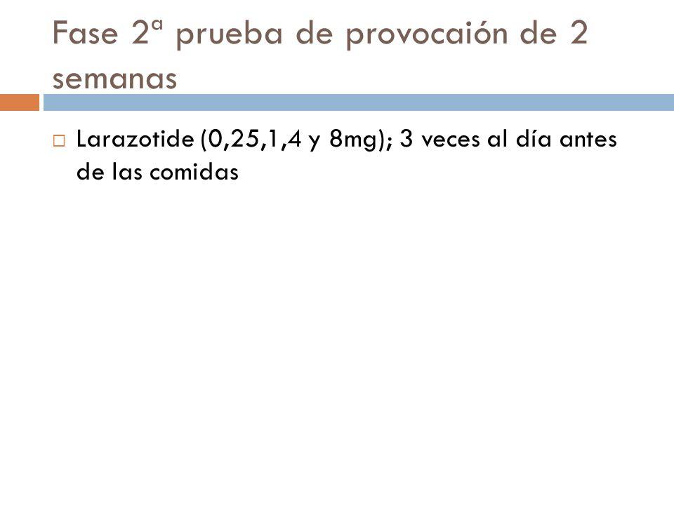 Fase 2ª prueba de provocaión de 2 semanas Larazotide (0,25,1,4 y 8mg); 3 veces al día antes de las comidas