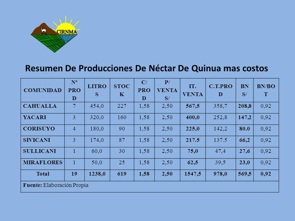 Resumen De Producciones De Néctar De Quinua mas costos COMUNIDAD Nº PRO D LITRO S STOC K C/ PRO D P/ VENTA S/ IT. VENTA C.T.PRO D BN S/ BN/BO T CAHUAL