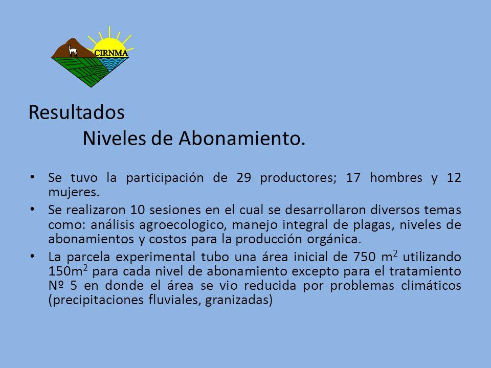 Resultados Niveles de Abonamiento. Se tuvo la participación de 29 productores; 17 hombres y 12 mujeres. Se realizaron 10 sesiones en el cual se desarr