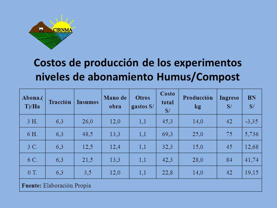 Costos de producción de los experimentos niveles de abonamiento Humus/Compost Abona.( T)/Ha TracciónInsumos Mano de obra Otros gastos S/ Costo total S