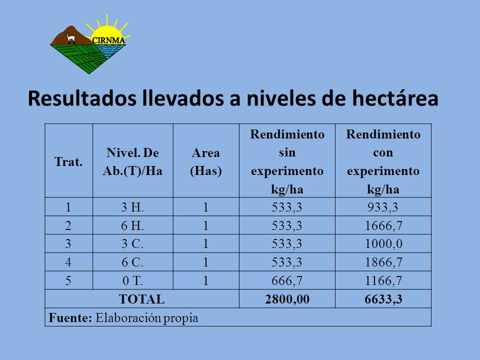 Resultados llevados a niveles de hectárea Trat. Nivel. De Ab.(T)/Ha Area (Has) Rendimiento sin experimento kg/ha Rendimiento con experimento kg/ha 13