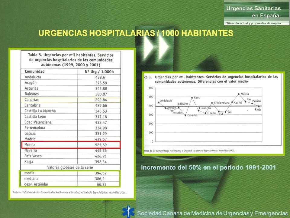 Sociedad Canaria de Medicina de Urgencias y Emergencias URGENCIAS HOSPITALARIAS / 1000 HABITANTES Incremento del 50% en el periodo 1991-2001