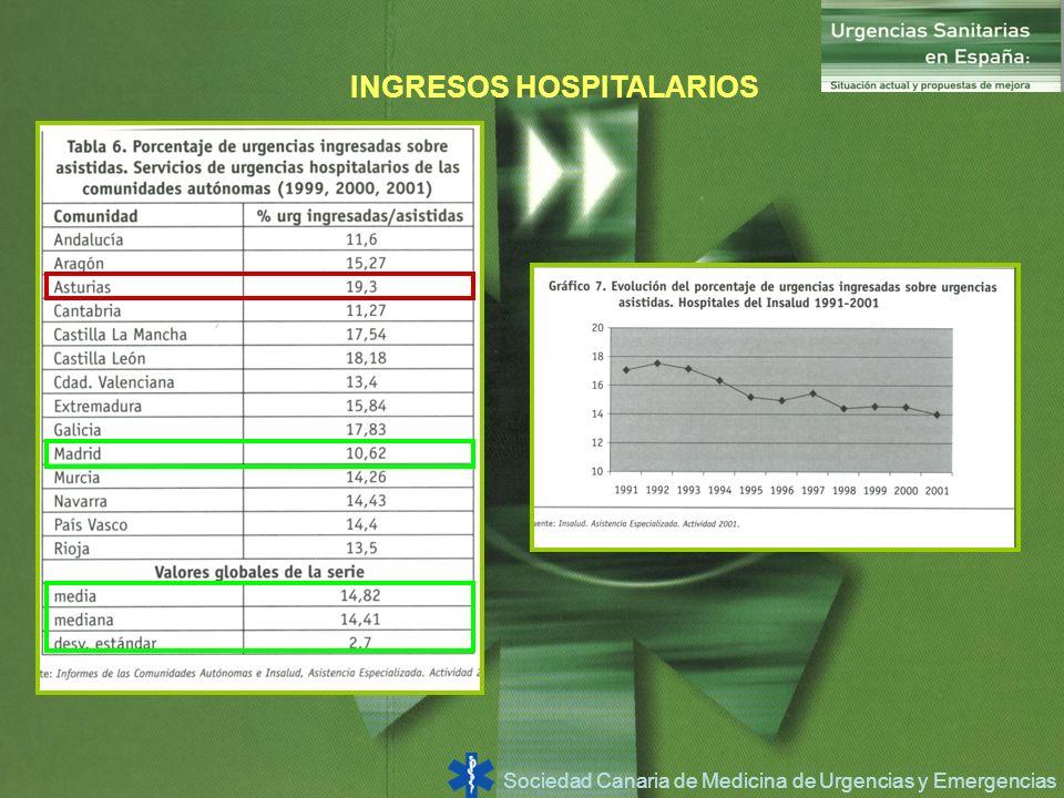 Sociedad Canaria de Medicina de Urgencias y Emergencias INGRESOS HOSPITALARIOS