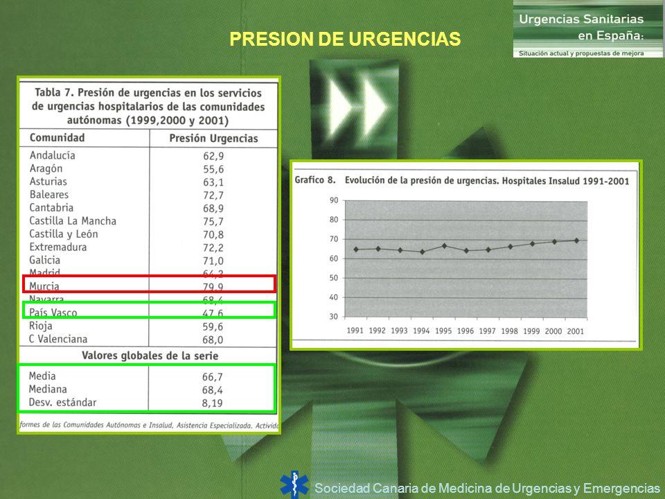 Sociedad Canaria de Medicina de Urgencias y Emergencias PRESION DE URGENCIAS