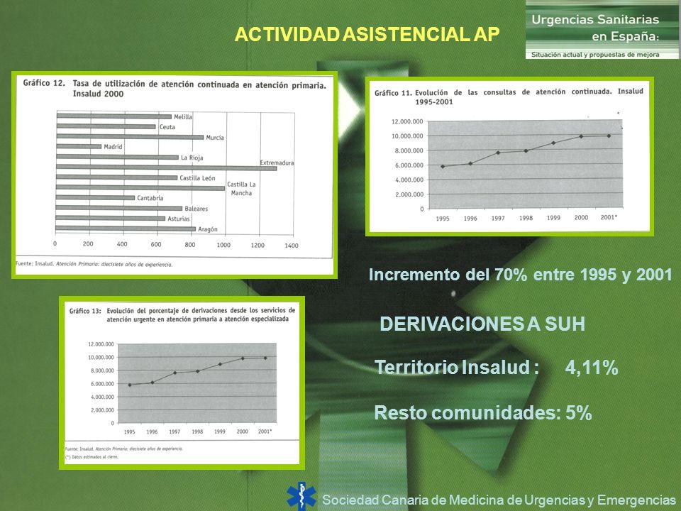 Sociedad Canaria de Medicina de Urgencias y Emergencias Incremento del 70% entre 1995 y 2001 ACTIVIDAD ASISTENCIAL AP Territorio Insalud : 4,11% Resto