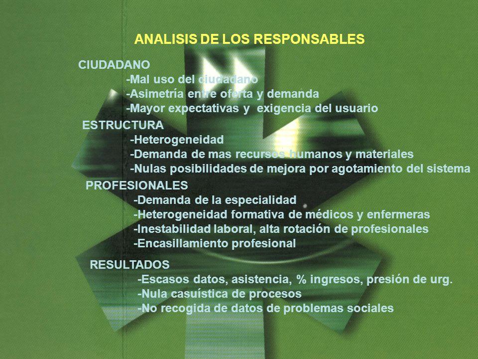 Sociedad Canaria de Medicina de Urgencias y Emergencias ANALISIS DE LOS RESPONSABLES CIUDADANO -Mal uso del ciudadano -Asimetría entre oferta y demand
