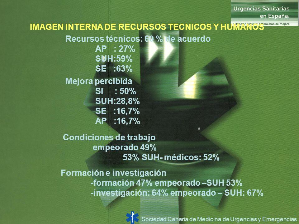 Sociedad Canaria de Medicina de Urgencias y Emergencias IMAGEN INTERNA DE RECURSOS TECNICOS Y HUMANOS Recursos técnicos: 60 % de acuerdo AP : 27% SUH: