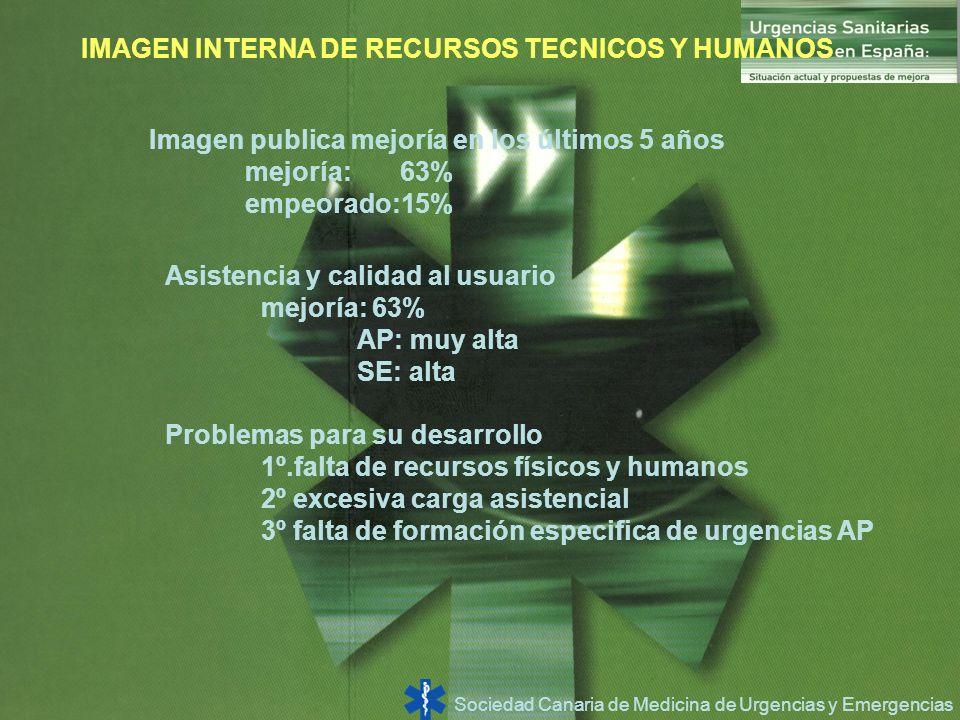 Sociedad Canaria de Medicina de Urgencias y Emergencias IMAGEN INTERNA DE RECURSOS TECNICOS Y HUMANOS Imagen publica mejoría en los últimos 5 años mej