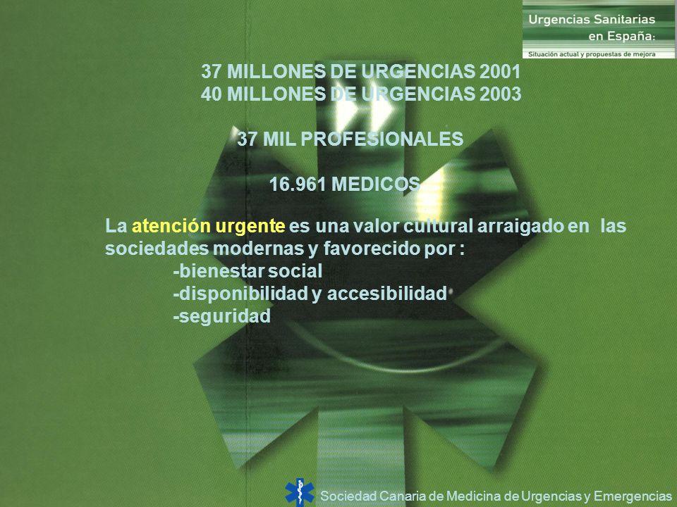 Sociedad Canaria de Medicina de Urgencias y Emergencias 37 MILLONES DE URGENCIAS 2001 40 MILLONES DE URGENCIAS 2003 37 MIL PROFESIONALES 16.961 MEDICO
