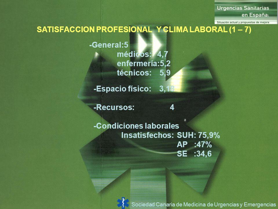 Sociedad Canaria de Medicina de Urgencias y Emergencias SATISFACCION PROFESIONAL Y CLIMA LABORAL (1 – 7) -General:5 médicos: 4,7 enfermería:5,2 técnic