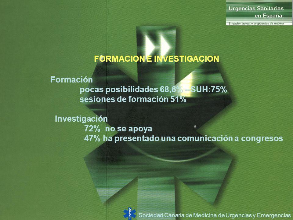 Sociedad Canaria de Medicina de Urgencias y Emergencias FORMACION E INVESTIGACION Formación pocas posibilidades 68,6% --SUH:75% sesiones de formación