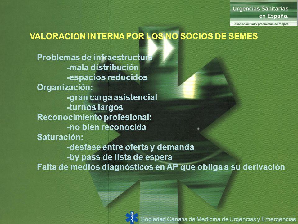Sociedad Canaria de Medicina de Urgencias y Emergencias VALORACION INTERNA POR LOS NO SOCIOS DE SEMES Problemas de infraestructura -mala distribución