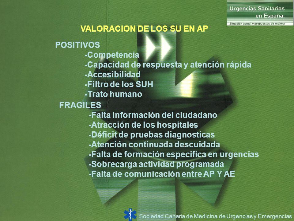 Sociedad Canaria de Medicina de Urgencias y Emergencias VALORACION DE LOS SU EN AP POSITIVOS -Competencia -Capacidad de respuesta y atención rápida -A