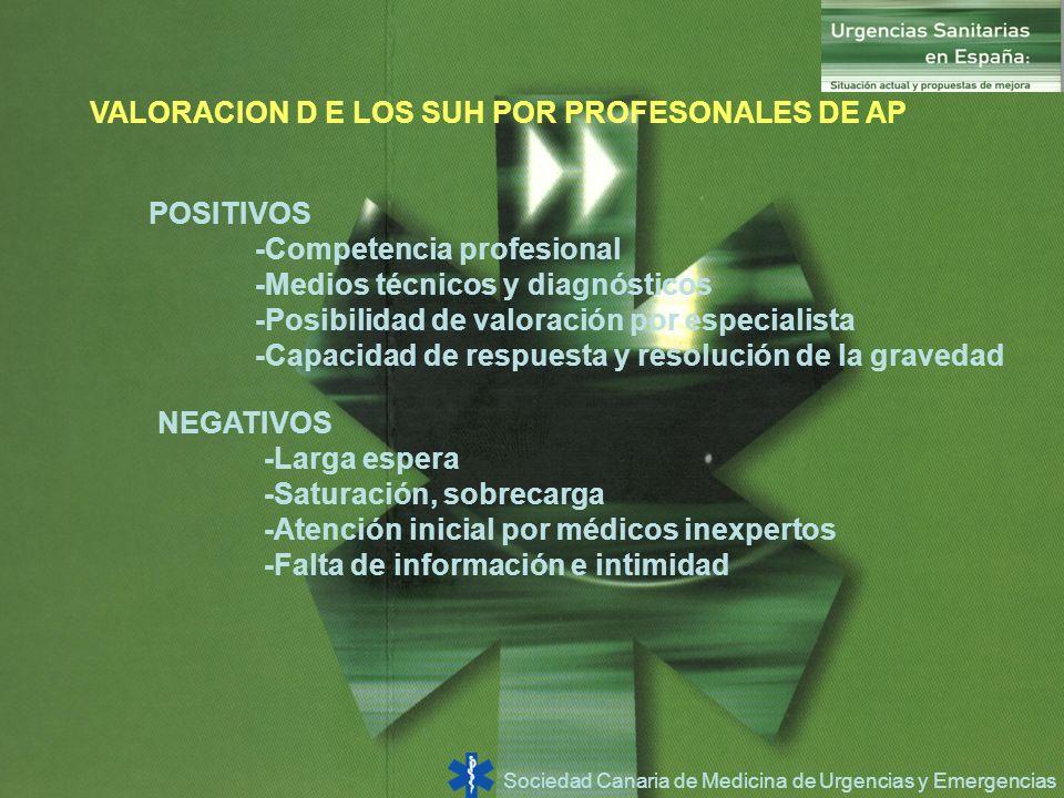 Sociedad Canaria de Medicina de Urgencias y Emergencias VALORACION D E LOS SUH POR PROFESONALES DE AP POSITIVOS -Competencia profesional -Medios técni