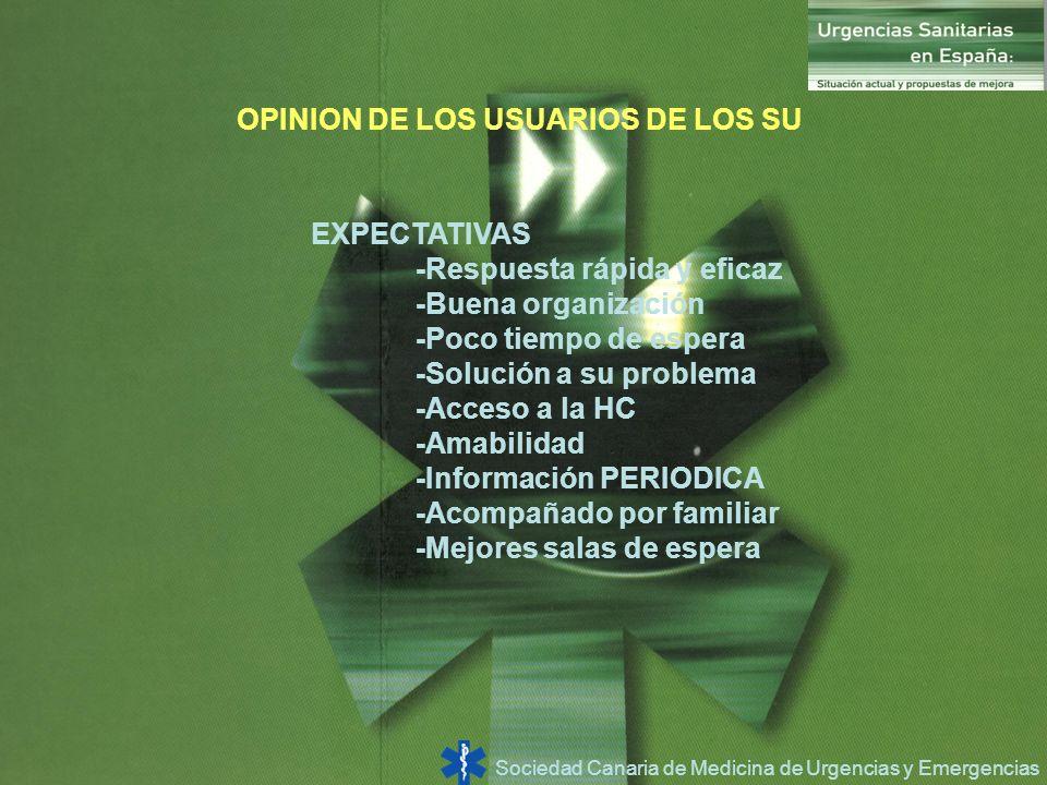 Sociedad Canaria de Medicina de Urgencias y Emergencias OPINION DE LOS USUARIOS DE LOS SU EXPECTATIVAS -Respuesta rápida y eficaz -Buena organización