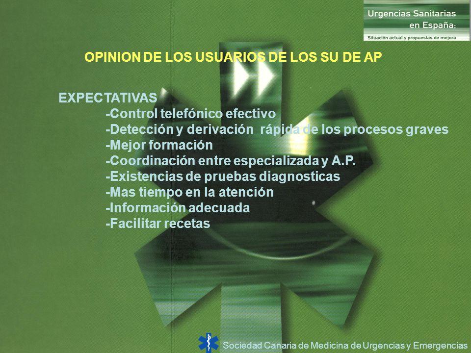 Sociedad Canaria de Medicina de Urgencias y Emergencias OPINION DE LOS USUARIOS DE LOS SU DE AP EXPECTATIVAS -Control telefónico efectivo -Detección y