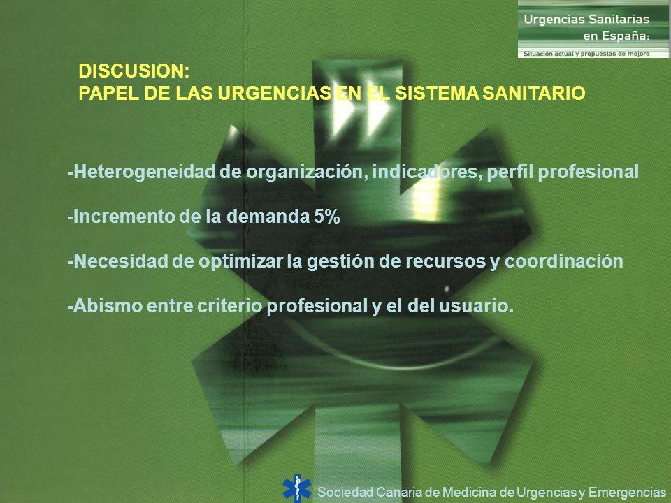 Sociedad Canaria de Medicina de Urgencias y Emergencias DISCUSION: PAPEL DE LAS URGENCIAS EN EL SISTEMA SANITARIO -Heterogeneidad de organización, ind